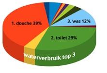 douchewaterverbruik